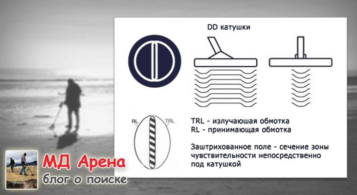 dd-coil