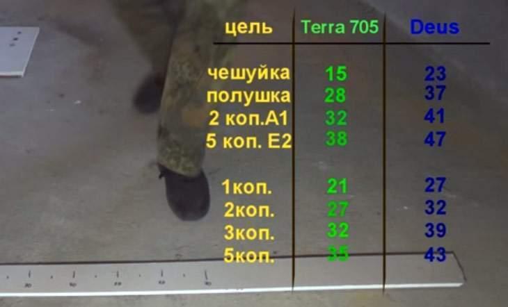 kak-xp-deus-porval-po-glubine-minelab-x-terra-705-01