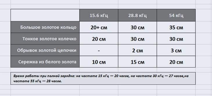 Тест глубины XP Deus V4. Посмотрите на эту разницу!