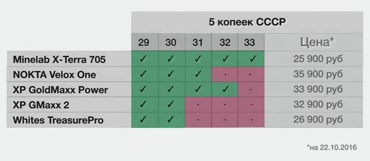 minelab x-terra-705-protiv-vsex-zhenskij-test-glubiny-01