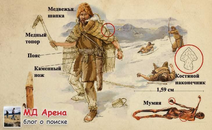История ледяного человека Эци жившего 5300 лет назад